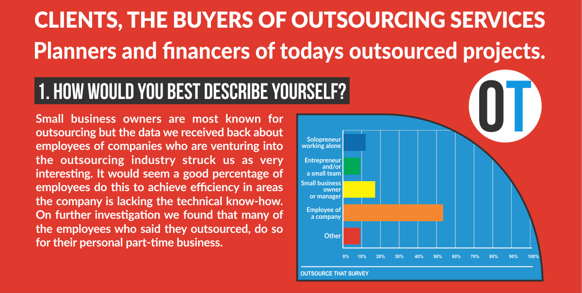 What happened when we asked 100 people about outsourcing